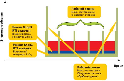 Рис. 3. График энергопотребления МК в разных режимах