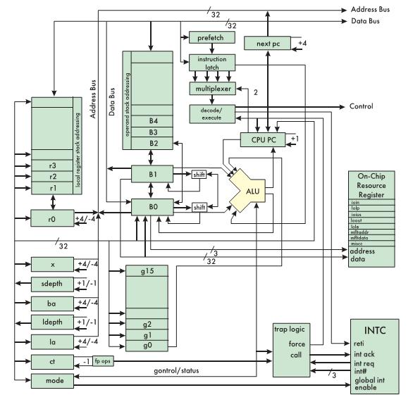Рис. 3. Блок-схема микропроцессора IGNITE