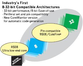 Рис. 4. Развитие единой платформы МК Freescale