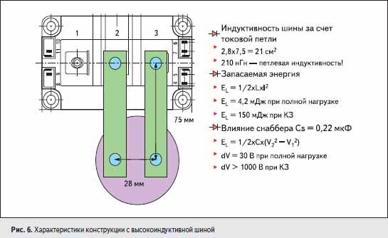 Характеристики конструкции с высокоиндуктивной шиной