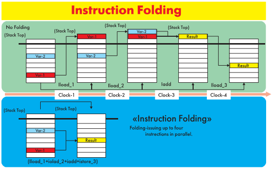 Рис. 6. Сравнение Instructions Folding и обычной технологии