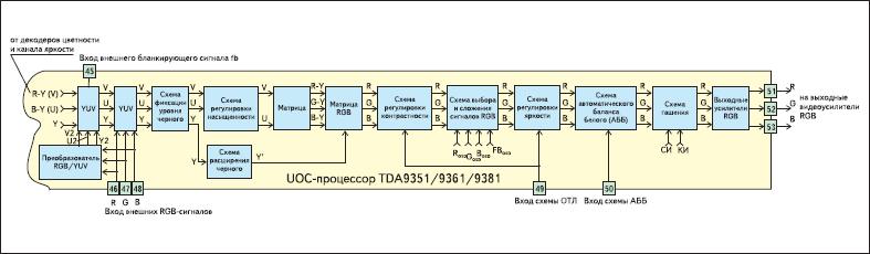 Схема формирования сигналов основных цветов (RGB)