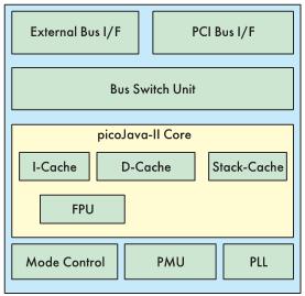 Рис. 7. Блоксхема микропроцессора MB86799