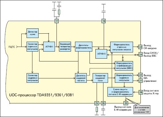 Синхропроцессор (процессор развертки)
