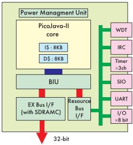 Рис. 8. Блоксхема микропроцессора MB92901