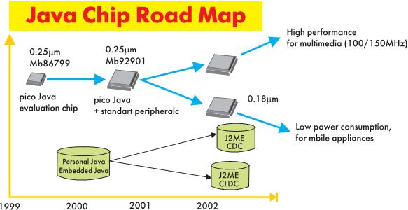 Рис. 9. Тенденция развития Java микропроцессоров на базе ядра picoJava