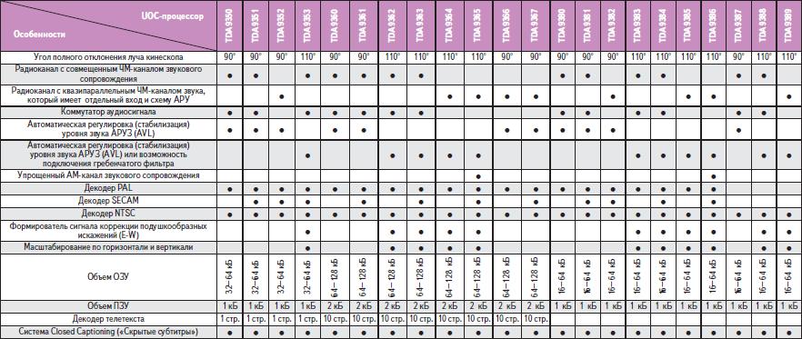 Функциональные особенности UOC-процессоров TDA935x, TDA936x и TDA938x фирмы PHILIPS