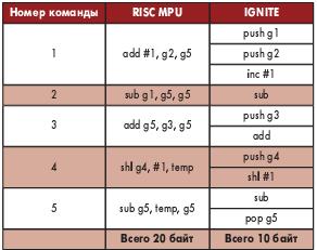 Таблица 1. Сравнение выполнения программы на RISC-процессоре и на микропроцессоре IGNITE