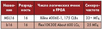 Таблица 2. Ядра Фортп-роцессоров, выполненные в FPGA