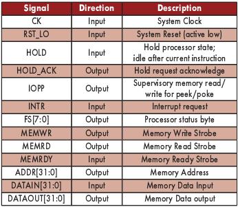 Таблица 4. Сигналы ядра микропроцессора LavaCORE