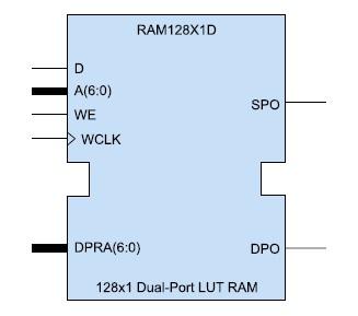 Условный графический образ 2-портового ОЗУ (RAM128X1D)
