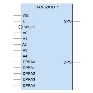 Условный графический образ  2-портового ОЗУ (RAM32X1D_1)