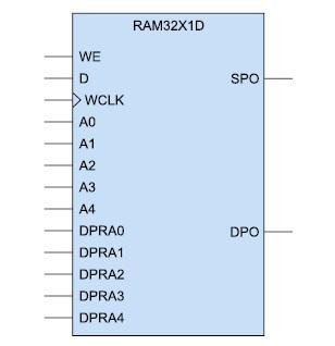 Условный графический образ  2-портового ОЗУ (RAM32X1D)