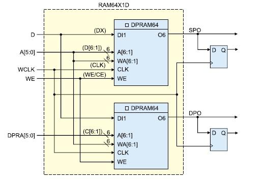 Схема 2-портового  ОЗУ 64 бита