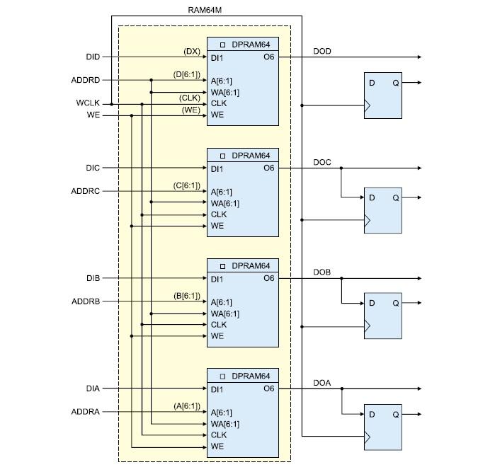 Структура 4-портового ОЗУ