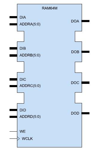 Условный графический образ  4-портового ОЗУ (RAM64M)