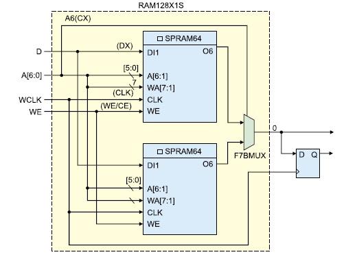 Структура распределенного однопортового ОЗУ (RAM128X1S)
