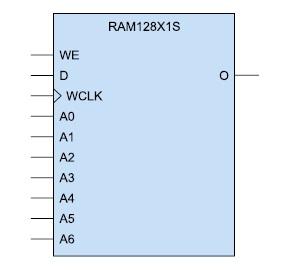 Условный графический образ однопортового ОЗУ (RAM128X1S)