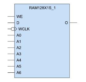 Условный графический образ однопортового ОЗУ (RAM128X1S_1)