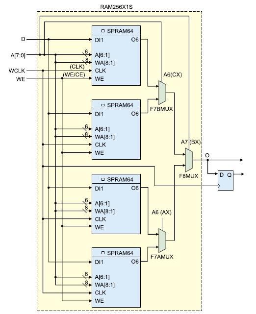 Структура однопортового ОЗУ (RAM256X1S)