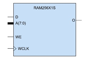 Условный графический образ однопортового ОЗУ (RAM256X1S)