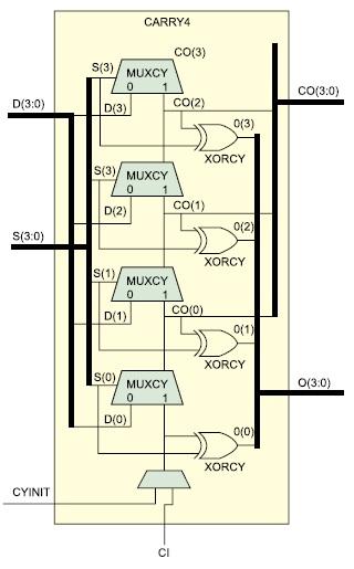 Графический образ схемы ускоренного переноса (CARRY4)