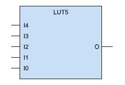 Графический образ  пятивходового функционального генератора