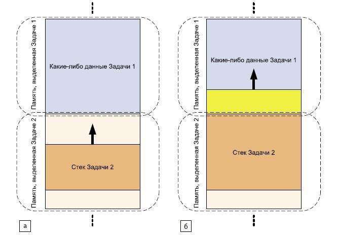 Пример переполнения стека в многозадачной среде