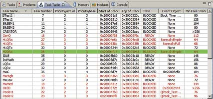 Окно Task Table утилиты StateViewer