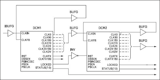 Обобщенная структура блоков синхронизации, образованная в соответствии с конфигурацией Cascading in Series with Two DCM_SPs на базе модулей DCM в ПЛИС семейств Spartan-3, Spartan-3L, Spartan-3E и Spartan-3A