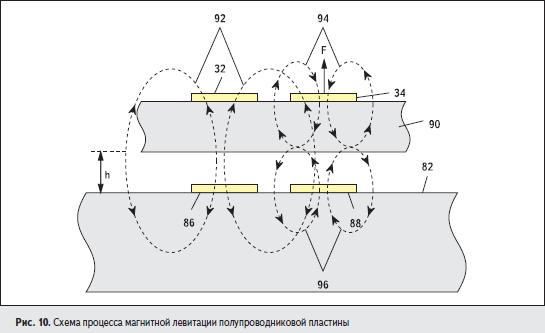 Схема процесса магнитной левитации полупроводниковой пластины