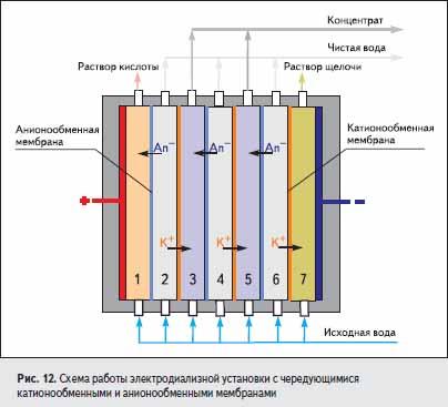 Схема работы электродиализной установки с чередующимися катионообменными и анионообменными мембранами