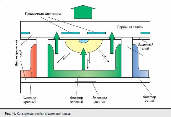 Конструкция ячейки плазменной панели
