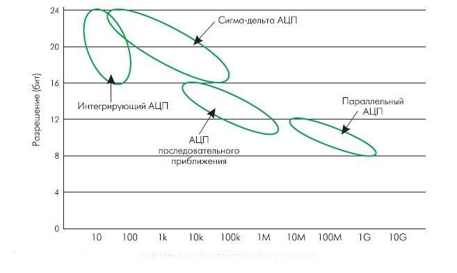Рис. 1. Типы АЦП - разрешение в зависимости от частоты дискретизации
