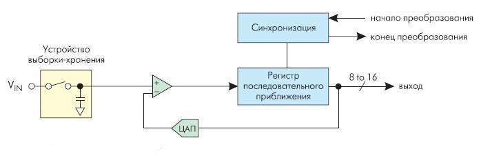 Рис. 3. АЦП последовательного приближения