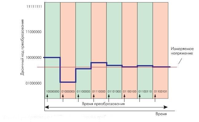 Рис. 4. Преобразование в АЦП последовательных приближений