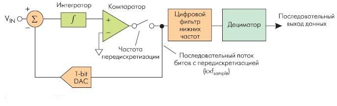 Рис. 5. Сигма-дельта АЦП