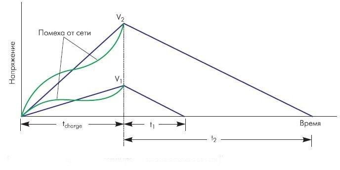 Рис. 6. Интегрирующий АЦП. Зеленым цветом показана помеха от сети (1 период)