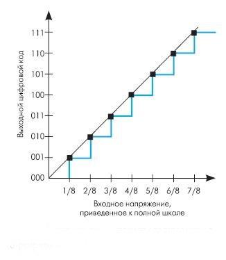 Рис. 7. Идеальная передаточная характеристика 3-х разрядного АЦП