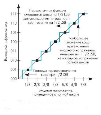 Рис. 8. Передаточная характеристика 3-х разрядного АЦП со смещением на -1/2LSB