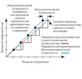 Рис. 10. Мультипликативная погрешность (Full-Scale Error)