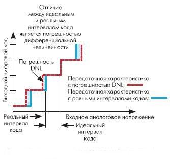 Рис. 11. Дифференциальная нелинейность (DNL)