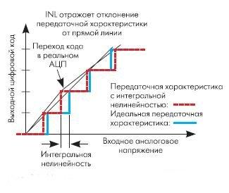 Рис. 12. Интегральная нелинейность (INL)