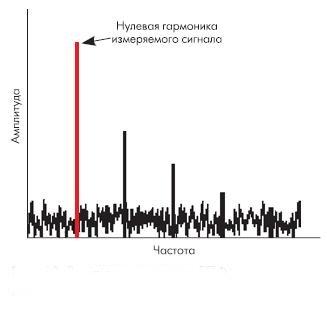 Рис. 13. Результат выполнения БПФ над выходными данными АЦП