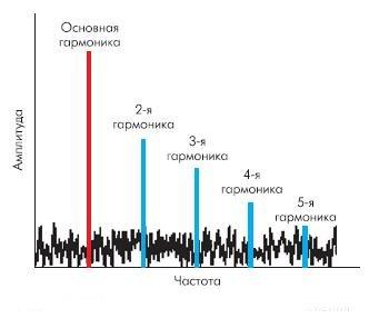 Рис. 15. БПФ отражает гармонические искажения