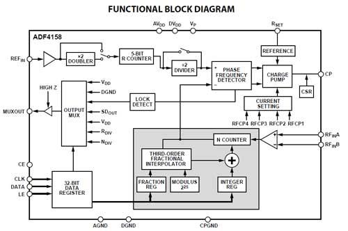 Синтезатор частоты с ФАПЧ и прямой модуляцией сигнала