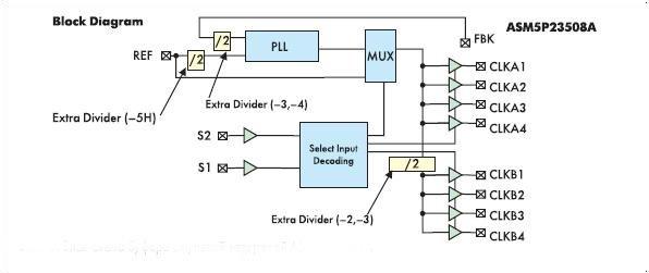 Блок-схема буфера с нулевой задержкой ASMP5P23S08