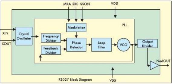 Блок схема ИС подавления помех общего применения P2027