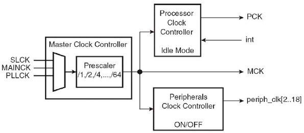 Схема тактирования процессора и периферии
