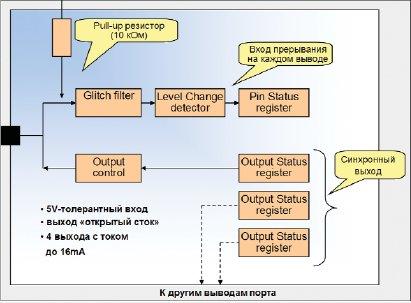 Структура порта ввода/вывода